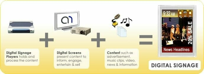 Advertise Me - What is Digital Signage